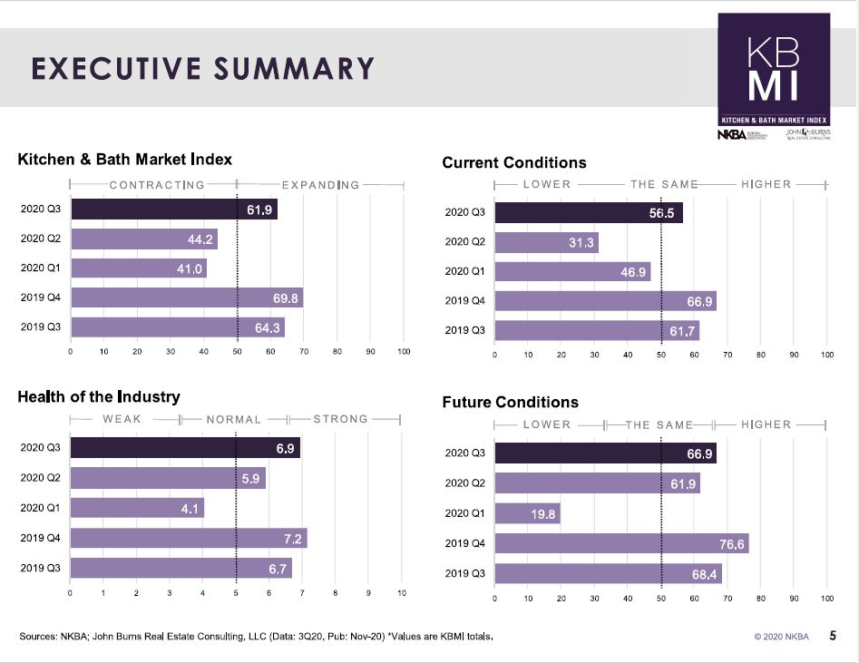 KBMI executive summary chart